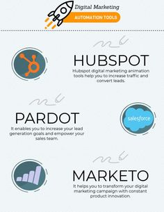 Infographic 3 Digital Marketing Automation Tools Your Business Can't Live Without