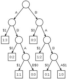 Suffix tree ABAB BABA.svg