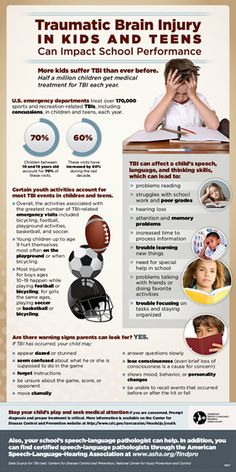 Traumatic Brain Injury In Kids And Teens Can Impact School Performance--warning signs parents can look for.