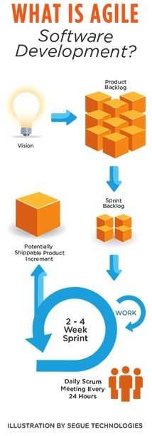 What is Agile software development? (applicable to agile marketing)