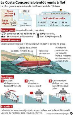 La remise à flot du Costa Concordia