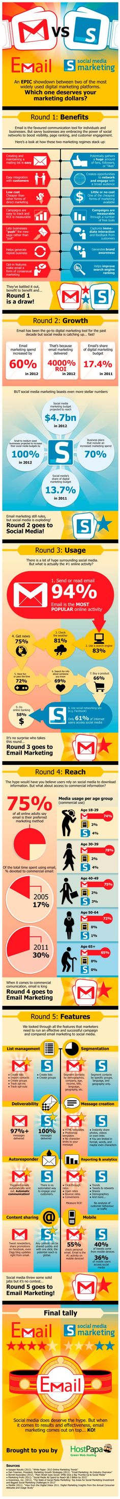 Social Media Infographic: An epic showdown between two of the most widely used digital marketing platforms. Which one deserves your marketing dollars? Spoiler Alert: Email Marketing Knocks Out Social Media in 5 Rounds Inbound Marketing, Social Marketing, Marketing Mail, Marketing Na Internet, Marketing Direct, Marketing Online, Business Marketing, Content Marketing, Marketing And Advertising