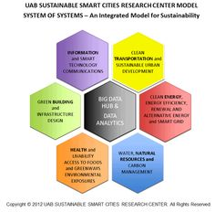UAB Sustainable Smart Cities Research Center Model