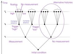 """Triggering process in a closed Environment. Given initial conditions, at time = t1 a measurement is made determining at successive time = t2 also a branching where no measurement happens (lowest shot in the sequence of above) because all of the underlying conditions are not met. The branch where it happens branches in two cases, following the fact that the Trigger gave out a """"high"""" or """"low"""" signal, respectively corresponding to:  (1) Container Presence  +  (2) Container Absence. The only…"""
