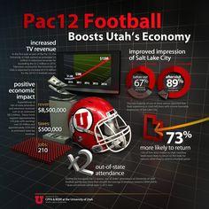 Utah Utes entrance into the Pac12 boosts Utah's economy