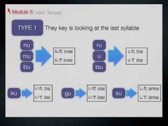 ▶ Module 5 The Tenses - Past, Present, Future - Japanese Sentence Formula - Japanese Accelerator - YouTube