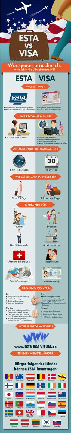 ESTA oder Visum? Infografik für US-Reisende. http://esta-usa-visum.de/
