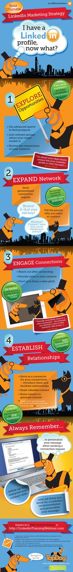 LinkedIn Marketing #Infographic #LinkedIn #Marketing #SMM #SocialMedia
