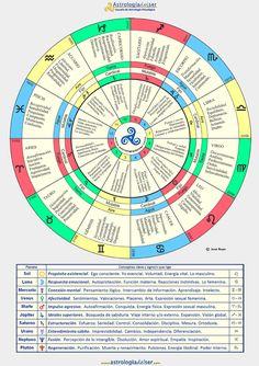*¨Witchy Tarot by: Clementine¨* Reiki, Astrology Chart, Vedic Astrology, Jummah Mubarak Messages, Coaching, Astrological Symbols, Yoga Mantras, Tarot Card Meanings, Tarot Decks