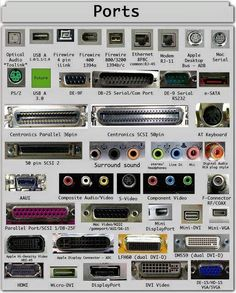 Types of Computer Ports and Their Functions Serial or or COM Parallel Port or Centronics 36 Pin Audio Surround Sound Connectors or mm TRS S/PDIF / Video VGA Digital Video Interface Display RCA Connecto Computer Shortcut Keys, Computer Basics, Computer Help, Der Computer, Computer Case, Gaming Computer, Computer Gadgets, Computer Tips, Computer Router