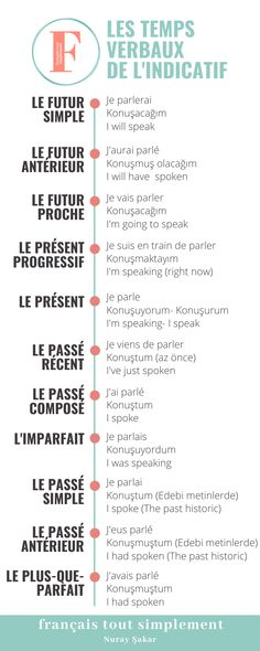 French Tenses, French Verbs, French Grammar, French Phrases, Basic French Words, How To Speak French, Learn French, French Language Lessons, French Language Learning