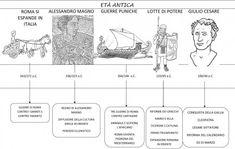 linea tempo dal 343 al 44 aC DA NELGIARDINO