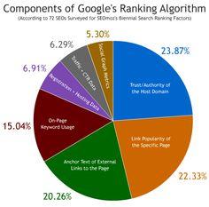 Las verdades del posicionamiento SEO   Google no es manipulable, ni se conoce en toda su extensión con más de 50 millones de variables.   El posicionamiento orgánico de una página no se consigue sin esfuerzo y un buen trabajo.  ¿Que opinas?