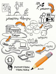 Pensamiento visual - Visual thinking