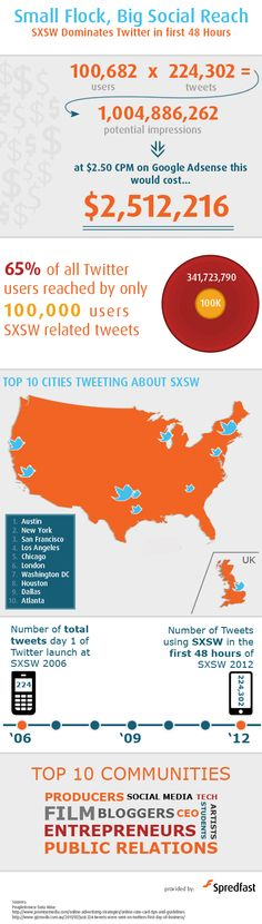 65% of all Twitter users hit by SXSW tweets during opening weekend of festival, infographic from Spredfast #sxswrabbits
