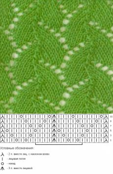Diy Crafts - Knitting Patterns Lace Stitches Charts Ideas For 2019 Lace Knitting Stitches, Cable Knitting Patterns, Knitting Charts, Knitting Designs, Diy Crafts Knitting, Easy Knitting, Loom Knitting, Knitting Videos, Lace Patterns