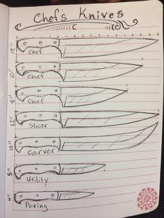 A serrated blade is utilized for cutting through bread bagels baguettes etc and should have a blade log enough to cut through a large loaf or a sandwich cake. - Chef Knife - Ideas of Chef Knife Types Of Knives, Knives And Tools, Knives And Swords, Forging Knives, Knife Shapes, Knife Template, Trench Knife, Knife Patterns, Knife Handles