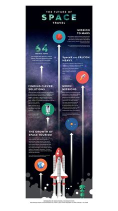 How to Create a Space Travel Infographic in Adobe InDesign Science Week, Science Facts, Science Chemistry, Astronomy Facts, Space And Astronomy, Space Tourism, Space Travel, Professional Web Design, Space Facts