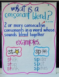 Consonant blends chart: This would be an excellent resource to have on display in the classroom. Before hanging this chart/poster up in the classroom, you could use this as a learning tool for a phonics mini-lesson. The students could then look back at this chart for reference when trying to remember and recognize blends.