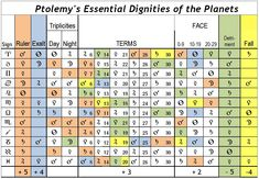 Essential dignities of the Planets