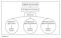 proyecto planificacion educacion artistica secundaria - Buscar con Google