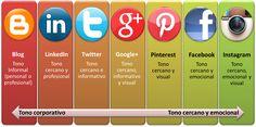 Tonos de comunicación en las diferentes redes sociales. Infografía en español. #CommunityManager