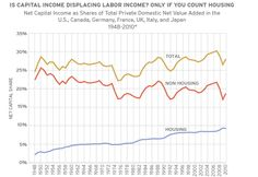 A 26-year-old MIT graduate is turning heads over his theory that income inequality is actually… — The Ferenstein Wire — Medium