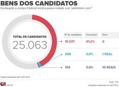 41% dos candidatos declaram 'patrimônio zero' nestas eleições http://g1.globo.com/politica/eleicoes/2014/blog/eleicao-em-numeros/1.html