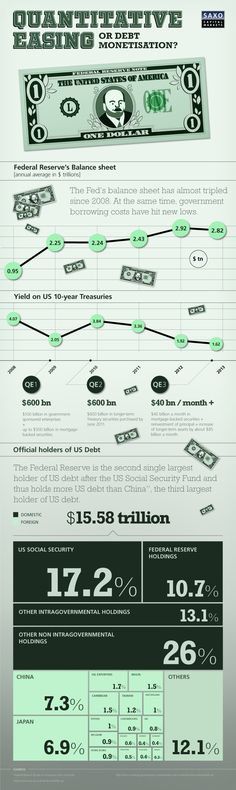 Infographic, Forex Trading chart, USD trading – Dollar value chart, FX Trading – USD over time