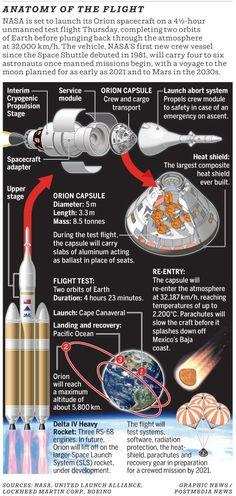 Orion's Flight by NASA viai o.canada #Space #Orion #NASA