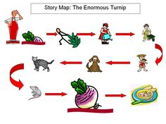 Traditional Tales IWB Story Maps: Simple visual story maps that support Pie Corbett's 'Storytelling into Writing' and the telling of traditional tales. Maps are included for Billy Goats Gruff, Enormous Turnip, Little Red Hen and Gingerbread man