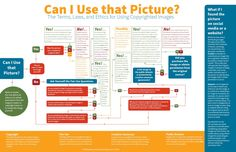 Can I Use that Picture? The Terms, Laws, and Ethics for Using Copyrighted Images – The Visual Communication Guy: Designing, Writing, and Communication Tips for the Soul Marketing Digital, Content Marketing, Social Media Marketing, Marketing News, Marketing Communications, Online Marketing, Image Internet, Web Design, Graphic Design