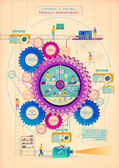 Information Production Design: Ch 4 designed to show how a particular department functions. Information Services, Online, Content, Video, Communications,... #Design #Information #Infographic