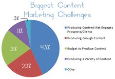 Creating a quality content and to successfully implement its marketing strategy is a task. It's a process that needs regular and consistent generation of quality content to increase the brand value of a business. However, before making a content marketing plan, it's good to have a look at the biggest content marketing challenges and some tips to overcome them.  See more at: http://innovazioninteractive.tumblr.com/post/117243023986/biggest-content-marketing-challenges