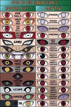 "Dōjutsu (瞳術; Literally meaning ""Eye Techniques"") are genetic ninja abilities that utilise the eyes, granting the wielder ocular abilities. Being a by-product of specific kekkei genkai, (Kekkei genkai (血継限界; Literally meaning ""a technique limited to inheritance by blood"" or ""Bloodline Limit""). dōjutsu are not classified as one of the major jutsu types. They do not require the use of hand seals and in some cases facilitate in the use of or defence against genjutsu, taijutsu and ninjutsu."