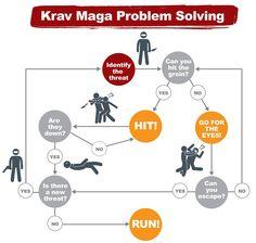 Krav Maga problem solving - we keep it simple! http://drippingspringskravmaga.com/?utm_content=buffer3cc9a&utm_medium=social&utm_source=pinterest.com&utm_campaign=buffer #kravmaga #selfdefenseclass #drippingspringstx