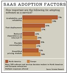 SaaS Adoption Factors