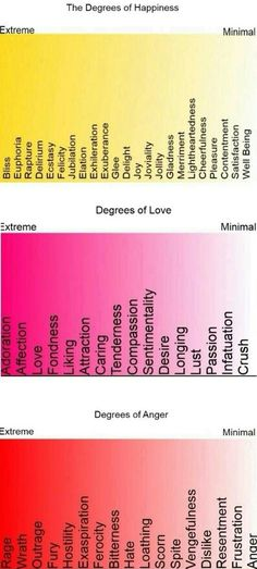 Degrees of happiness, love, and anger