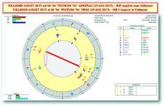 Akte Astrosuppe - glasklar!: * S+P Worldnews - ☼ VOLLMOND in JUNGFRAU ☼ (SA/29-AUG-2015 um 20h35m MESZ/CEDT) - Mit MARKT & GOLD-Analysen