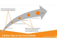 The truth about Social Media Strategy
