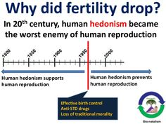 Why did fertility drop? In 20th century, human hedonism became the worst enemy of human reproduction Human hedonism suppor...