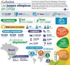 Los Juegos Olímpicos en cifras