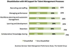 Some 79% of executives dissatisfied with HR