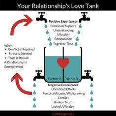 Do you want to make a relationship last? A couple's Love Tank is filled by emotional connections and drained by disconnects; a full tank is key. Feeling Unappreciated, Feeling Insecure, Five Love Languages, Relationship Over, Broken Trust, Feeling Empty, Who You Love, Work Stress, Lasting Love