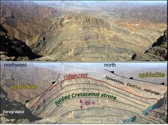 View from the top of the Murri anticline, northern Oman (view to north-northwest). Annotated geology in lower image, note the ophiolite on either side of the Cretaceous strata. The wadi bottom is ~700 m below.
