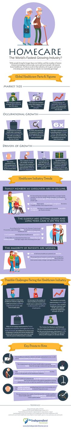 Despite the huge growth in the homecare industry, can supply keep pace with demand? See our infographic on 'Homecare: The World's Fastest Growing Industry?' for more.