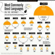 Visualizing the Most Used Languages on the Internet - Can I share this graphic? Yes. Visualizations are free to share and post in their original form across the webeven for publishers. Please link back to this page and attribute Visual Capitalist. When do I need a license? Licenses are required for some commercial uses translations or layout modifications. You can even whitelabel our visualizations. Explore your options. Interested in this piece? Click here to license this visualization. Us Visual And Performing Arts, World Population, Internet, Information Graphics, Marketing, Website, Infographics, English, Urban Planning