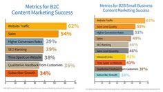 Fazer o planejamento de marketing é crucial para o sucesso do seu negócio, porém muitos empreendedores pulam esta parte. Veja o passo a passo!