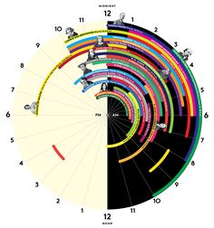 See where your sleeping habits fall as compared to 27 of the world's greatest creative minds