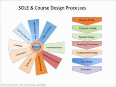 "SOLE Model - Initially explained to me as ""Self-Organized-Learning-Environment"", but ultimately a good learning framework"